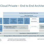 ibm-cloud-private-architecture_640x480.jpg