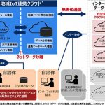 hitachi-launched-iot-cloud-service-for-municipalities20180821-2.jpg