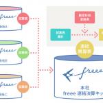 freee_renketsu.png