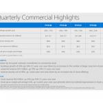 msft-q3-2019-commercial-cloud.png